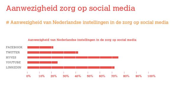bron: Social Media Monitor Zorg