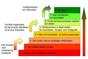 De acht fasen van Kotter