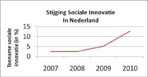 Bron: INSCOPE: Erasmus Concurrentie en Innovatie Monitor 2007 – 2010
